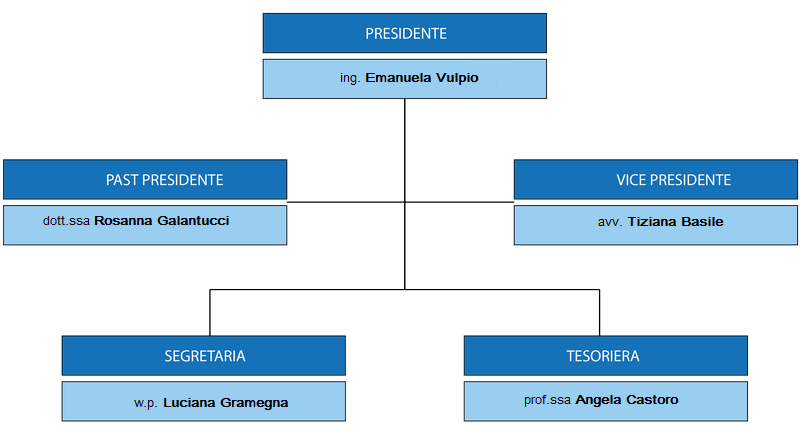 direttivo15_17_fidapa