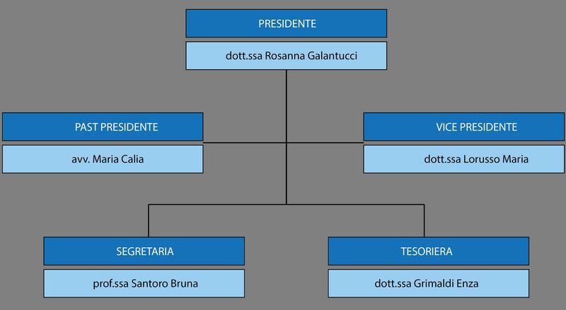 direttivo_fidapa